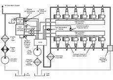 Learn Caterpillar Machines Ecm For Engine
