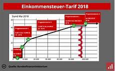 steuer berechnen 2018 steuerarten f 252 r gr 252 nder im 220 berblick was gibt es in deutschland