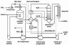 Process Flow Diagram Of Dual Pressure Nitric Acid
