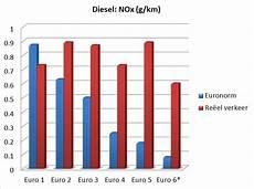 euro 6 plus diesel kassa kassa taks op de witte camionetten autoforum