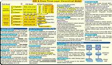 osi model cheat sheet object lists and object dictionaries vs nested moving
