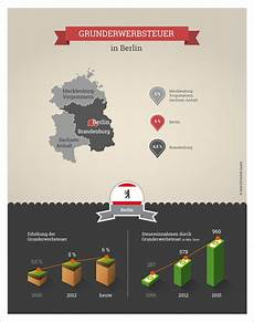 grunderwerbsteuer berlin 2017 massivhaus de