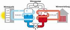 wie funktioniert wärmepumpe wie kann mit kalter luft heizen simplyscience