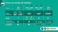 amende dépassement vitesse infographie mma exc 232 s de vitesse quelles sanctions