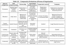 ncert class xi business studies chapter 2 forms of