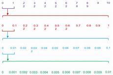 worksheet decimal number line 7222 decimal for splash math