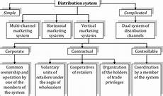 4 types of distribution systems download scientific diagram