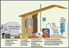 prix installation chauffage central pellets chaudiere pellet prix installation energies naturels