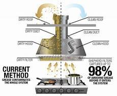 How Kitchen Exhaust Works by Kitchen Filter Singapore Laf Indoor Shepherd