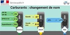 prix carburant europe 2018 carburants changement de nom au 12 novembre 2018