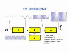 Frequency Modulated Fm Transmitter Elprocus