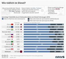 grenzwerte stickoxide europa infografik wie t 246 dlich ist diesel statista