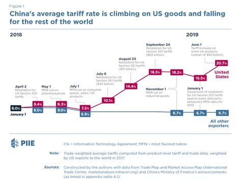 Trade Effect