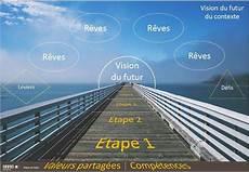 Construire Une Vision Du Futur Partag 233 E Social Business