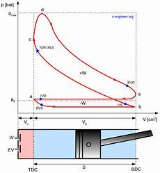 The Pressure Volume Pv Diagram And How Work Is Produced