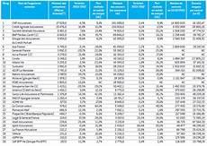 classement assurance vie 2016 le classement 2014 des 30 principaux producteurs d
