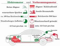 Rastafari Verbrennungsmotor 1 Liter Benzin Erzeugt 10