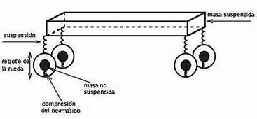 Masa No Suspendida  Wikipedia La Enciclopedia Libre