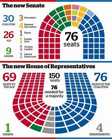 house of reps seating plan one nation wins four senate seats crossbenchers to hold