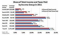 taxation in the united states wikipedia