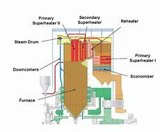 Cuapan Tertulis Komponen Boiler Pltu