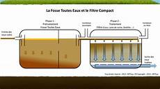 Fonctionnement Du Filtre 224 De Roche Devis