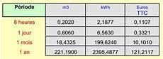 prix kw gaz consommation veilleuse gaz chaudiere economie energie
