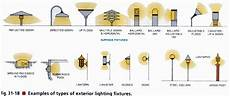 types of wall light fixtures electrical exterior light fixtures exterior lighting
