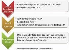 Etude Rt2012 Des Conseils Pour Un Projet De Qualit 233