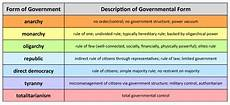 united states government why form a government united states government