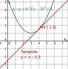 tangenten an parabeln mathe artikel 187 serlo org