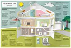 Das Intelligente Haus - illunaut portfolio illustration benjamin hartmann