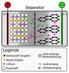 Chemie Lithium Ionen Akku Aufbau Schule Unterricht
