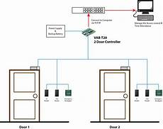 door access control system from valsys technologies