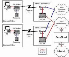 Dsl Wiring Connection by About Dsl Easystreet Support