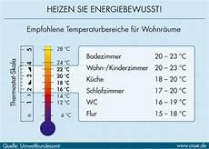 Richtige Luftfeuchtigkeit In Der Wohnung - richtig l 252 ften bei schimmel in der wohnung wie entsteht