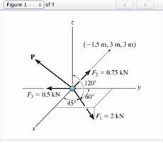 solved part a determine the magnitude of the p requ
