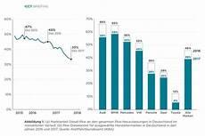 Was Die Diesel Verkaufszahlen Senkt Heise Autos