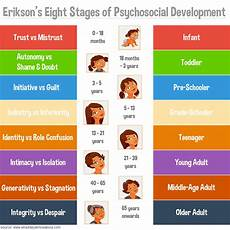 Erikson S 8 Stages Of Development Chart Free Erik Erikson Developmental Stages Chart Stages Of