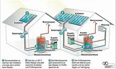 pv speicher selber bauen solarthermie selbst de