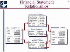 96 info download 4 financial statements relationship xls pdf doc
