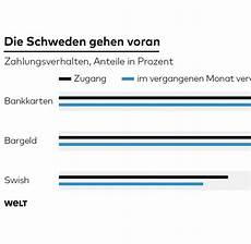 bezahlen in schweden bargeld bis 2030 sinkt anteil in deutschland unter 50