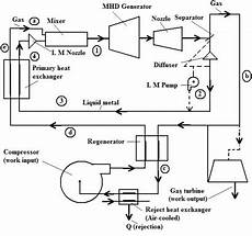 Schematic Of Two Phase Cycle Generator System