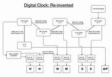 explain digital clock with block diagram