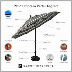 Ultimate Patio Umbrellas Buying Guide Best Tips For 2020