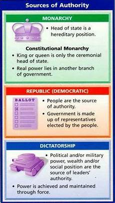 different types of government systems teaching government government lessons social studies