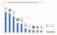 top 10 constructeur automobile 2017 march 233 de l automobile les ventes au statu quo 224 fin
