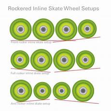 Roller Hockey Wheel Softness Chart Inline Skate Wheels 101 Inline Skate Wheel Rocker Skate
