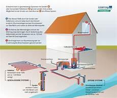 bundesverband geothermie oberfl 228 chennahe geothermie