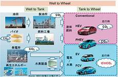 Well To Wheelと Cycle Assessmentの意味するところ 日本機械学会誌